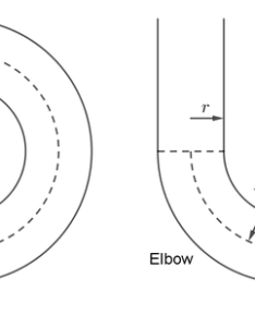 The surface area of  torus is also how to calculate an elbow quora rh