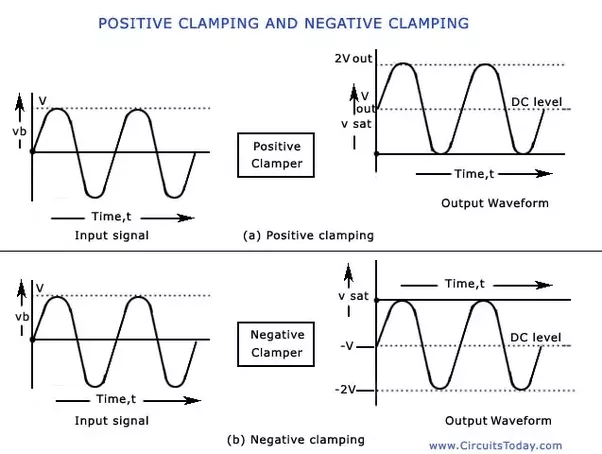 circuit diagram of clipper and clamper wiring for cat5 patch panel what is the difference between clipping clamping circuits? - quora