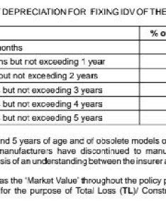 Also if you read your policy wordings it tells depreciation in percent for different parts like tyres fibre glass etc can calculate what would be the cost of  royal enfield classic rh quora
