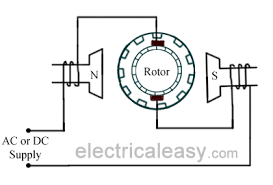Why don't we use a rectifier in a motor rather than a