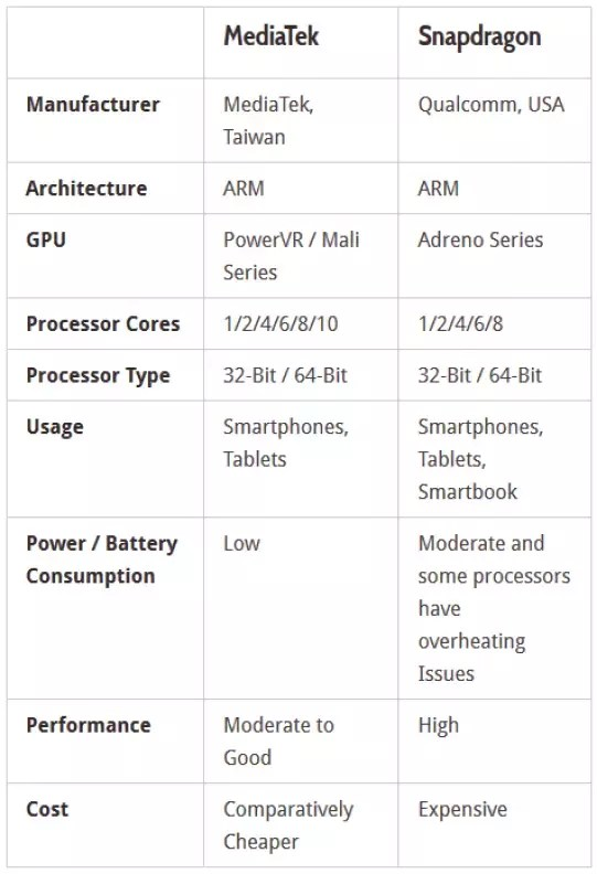 Which is the best Qualcomm Snapdragon or MediaTek?