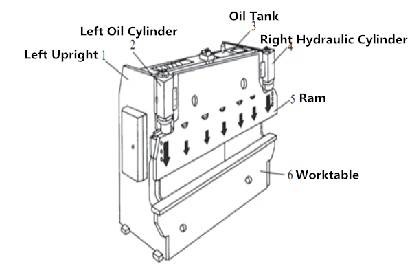 What are the working principles of a hydraulic machine
