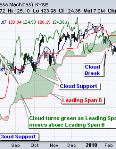 Chart shows boeing ba with  focus on the downtrend and cloud trend changed when broke below support in june also what   this ichimoku technique people are talking about nowadays rh quora