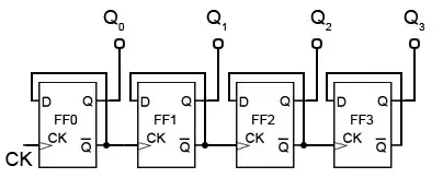 How to design a 4-bit synchronous counter using a D flip