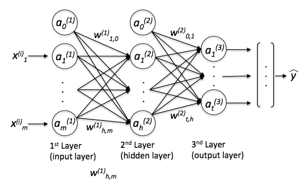 What is the difference between deep learning and usual