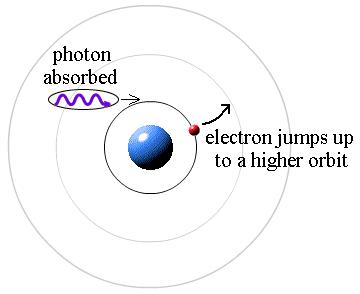 Why does wave theory fail to explain black-body radiation