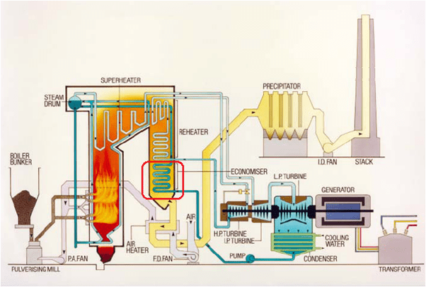 fossil fuel power station diagram 2006 dodge ram wiring radio what is used by ecomiser at a thermal plant? - quora