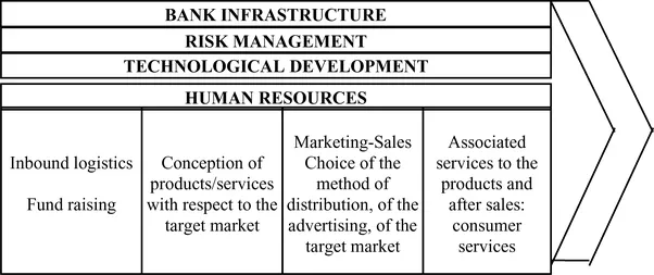 What is the detailed value chain of the banking industry