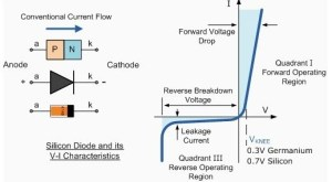 What is a cutoff voltage of a zener diode?  Quora