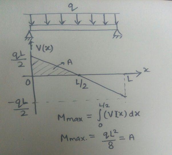 Diagrams For Beams Bending Moment And Shear Force Diagram Calculator