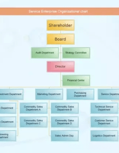 What are the main functions of  organizational chart also quora rh