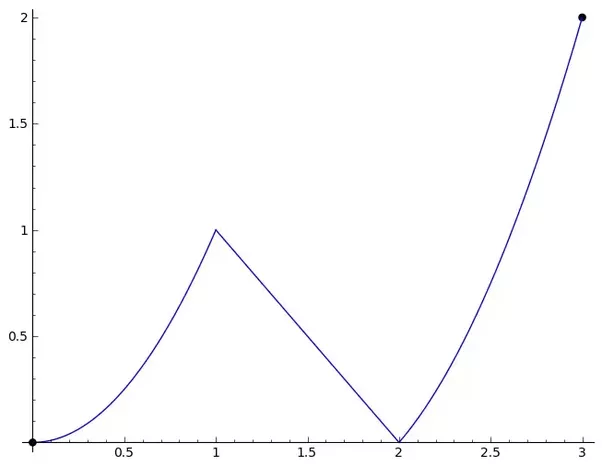 What is the difference between piecewise functions that