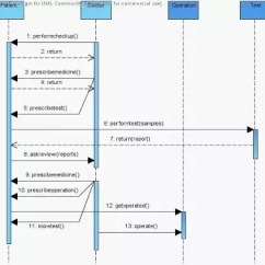 Patient Management System Diagram 2010 Holden Colorado Stereo Wiring What Is The Sequence For Hospital Quora Discharge From