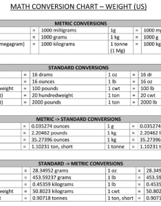 Weight conversion chart also how to convert from kilograms into pounds quora rh