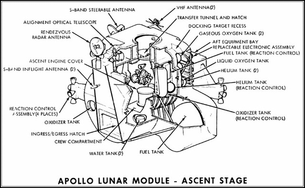 How did the crew of the Apollo 11 transfer between the