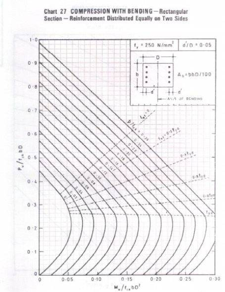 How to compute the yield moment capacity of an RC member