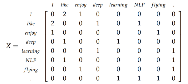 What are the applications of linear algebra in machine