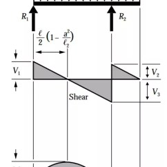 Bending Moment Diagram For Simply Supported Beam Rj45 Wiring Cat5 How To Calculate Point Of Contraflexure And Zero Shear In The Is At Supports Overhang It Free End Which As
