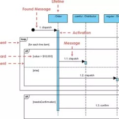 Uml Sequence Diagram Alternate Flow 5 Pin Boat Trailer Wiring What S The Difference Between An Activity And A Diagrams Model Of Messages Flowing From One Object To Another How Are Exchanged Objects Over Time