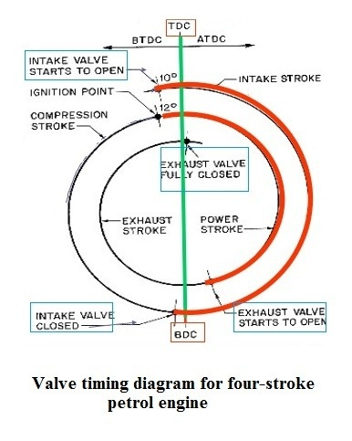 valve timing diagram for 4 stroke diesel engine 2002 saturn sl2 headlight wiring what is the a quora 2 6k views related questions are practical values of any 6 cylinder