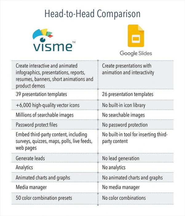 What's the difference between Visme and Google Slide? - Quora