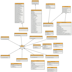 What do the terms class diagram and architecture diagram