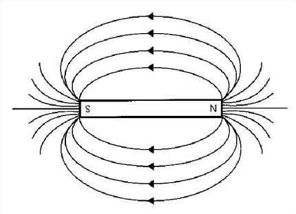 What is the actual meaning of divergence and curl in