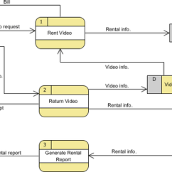 Level 0 Dfd Diagram For Library Management System 2000 Subaru Legacy Radio Wiring How To Do A Data Flow - Quora