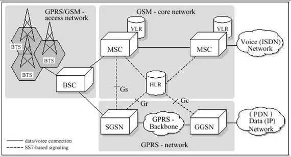 3g network architecture diagram how to draw a wiring does use the same as gsm 2g quora user gets connected bts or base transceiver station tower group of btses are controlled by controller bsc