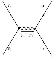 Quantum Field Theory: The Coulomb force between electrical