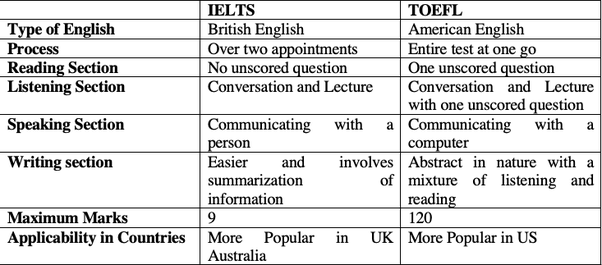What is the difference between GRE, TOEFL, IELTS, and GMAT