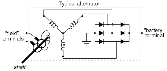 Why does alternating current(AC) changes its direction