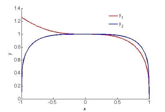 How to solve the following system of polynomial equations