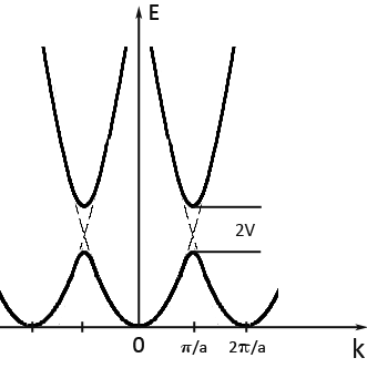 What is the relationship between the boundary of the first