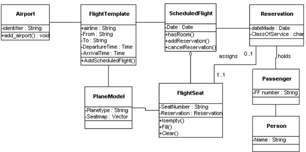 class diagram for railway reservation system gibson humbucker wiring how to make a of an airline - quora