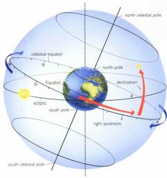 in simple terms just think it as equivalent to longitude right ascension and latitude as declination on celestial sphere that will help you  [ 1170 x 1233 Pixel ]