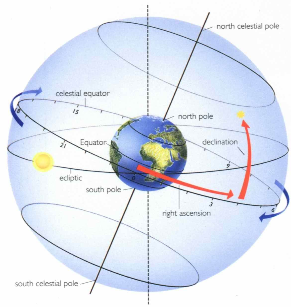 hight resolution of  in simple terms just think it as equivalent to longitude right ascension and latitude as declination on celestial sphere that will help you