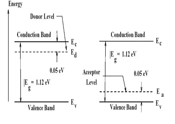 energy level diagram for boron complicated water cycle semiconductors why is the of acceptor state closer to p doped means more acceptors positive charge