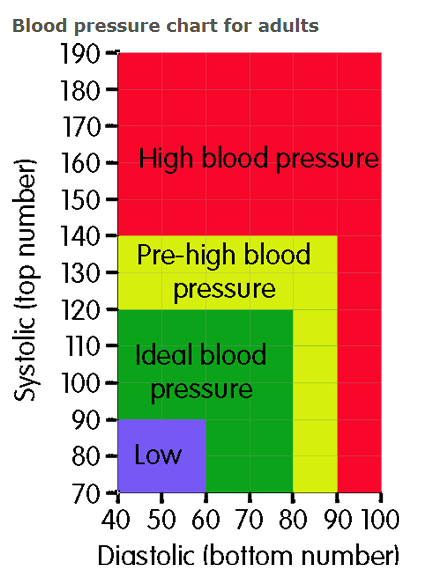 What is the normal blood pressure level for a 45 year old ...