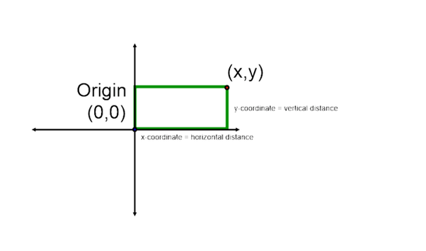 Describe how an ordered pair represents a point on a