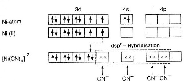 cn molecular orbital diagram automatic transmission wiring how to know that [nicl4] 2- has tetrahedral geometry whereas [ni(cn) 4] square planar ...