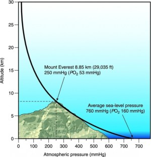 What is the relationship between atmospheric pressure and altitude?  Quora