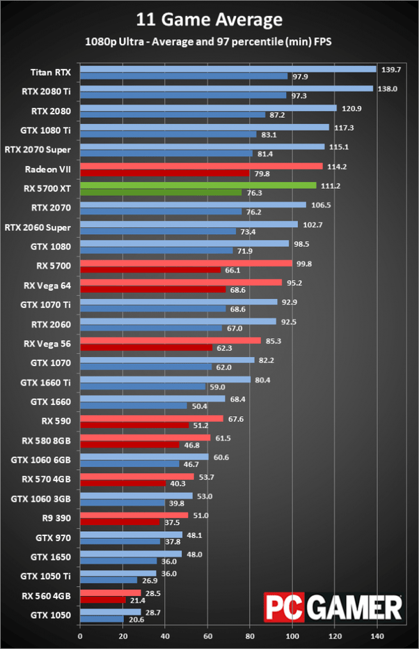 Best Graphics Card Without External Power : graphics, without, external, power, Which, Graphics, Should, Ryzen, 3600?, GeForce, Quora
