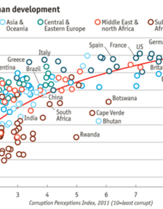 Look at this graph from economist article also what software package does the group use to create charts rh quora