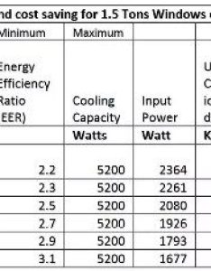 But inidual ac units differs in their wattage as per star ratings plz go through the table rated machines consume less power hence of also how many watts are required by  one ton split quora rh