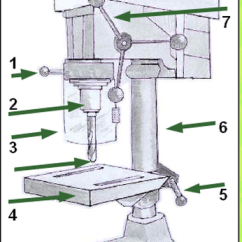 Parts Of A Drill Bit Diagram Power Steering Rack And Pinion What Are The Pillar Quora Locking