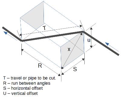 Plumbing offset calculator
