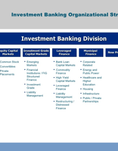 Investment bank is check out the following org chart it old but covers  lot of major isions note this does not include any middle office also how many departments are in banks quora rh