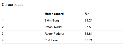 Which player had the single greatest season in tennis