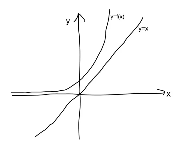 Why does taking the inverse of a function reflect its